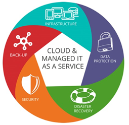 Supporting infrastructure- cloud and managed IT as a service